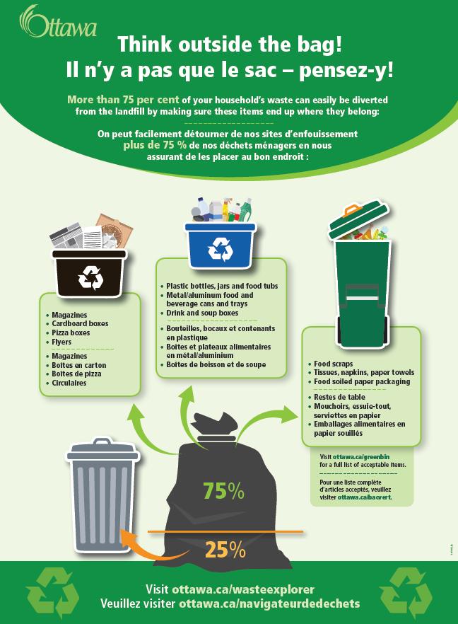 A municipal recycling and garbage disposal chart.