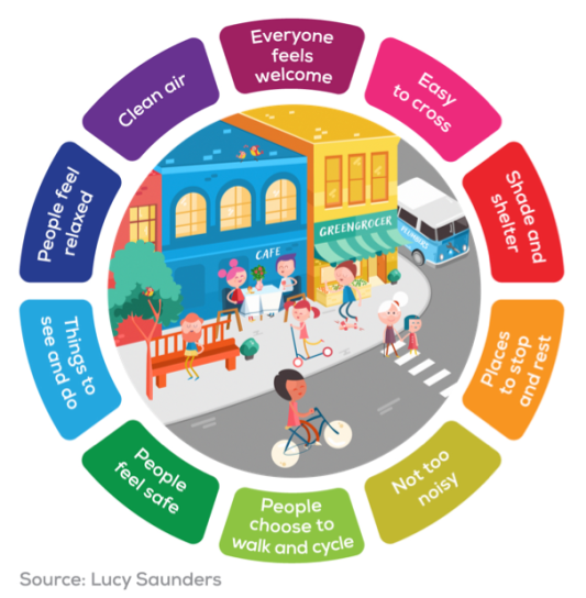 Cartoon image of people using a street in various ways, surrounded with the text of the ten healthy street indicators. These are Everyone Feels Welcome, Easy to Cross, Shade and Shelter, Places to Stop and Rest, Not too noisy, People choose to walk and cycle, People Feel Safe, Things to See and Do, People Feel Relaxed, and Clean Air